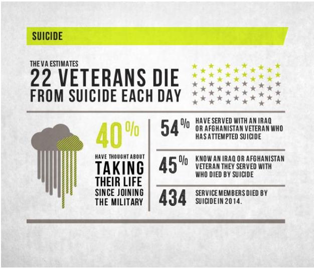 veterans die 1